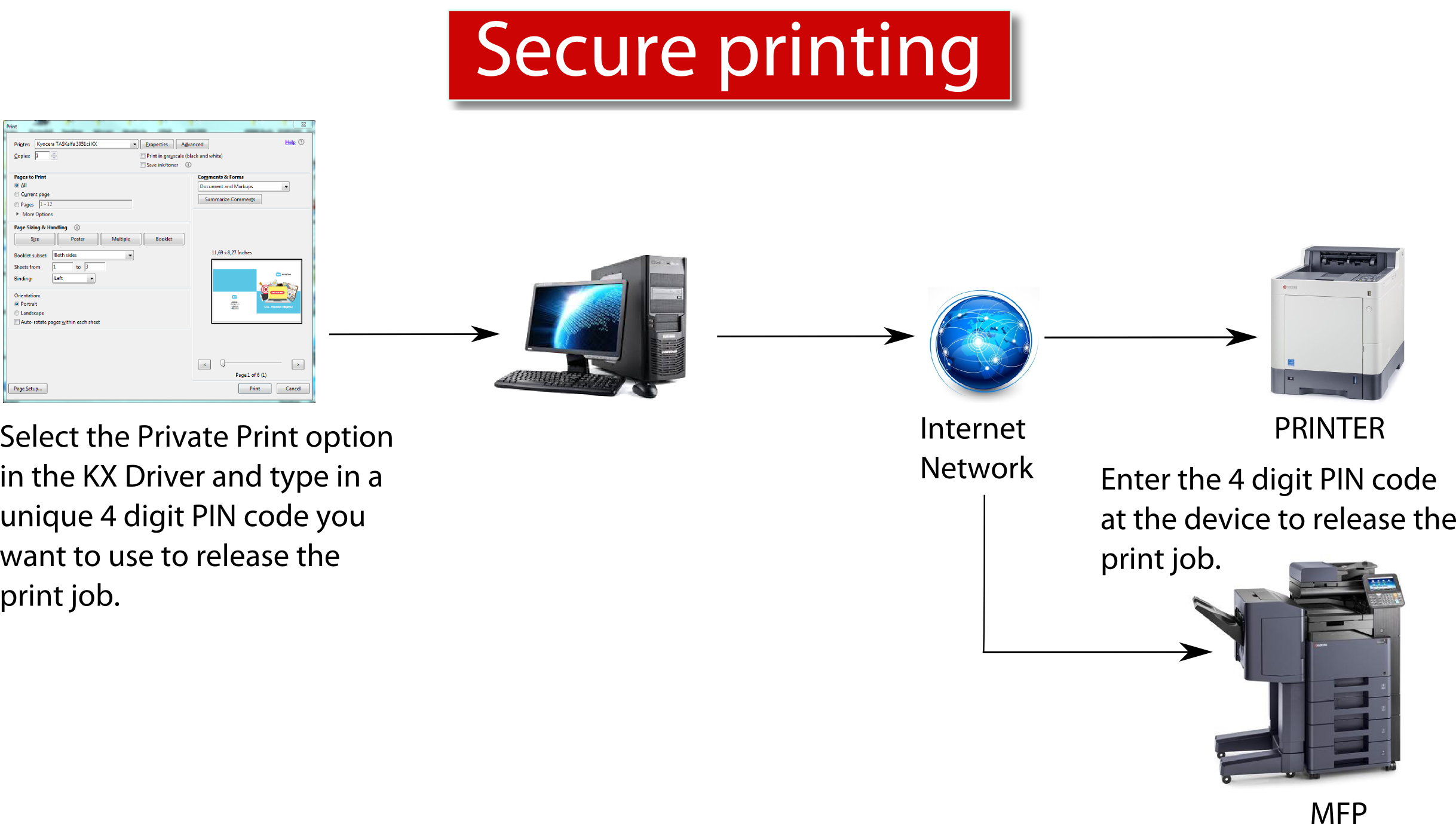 print management